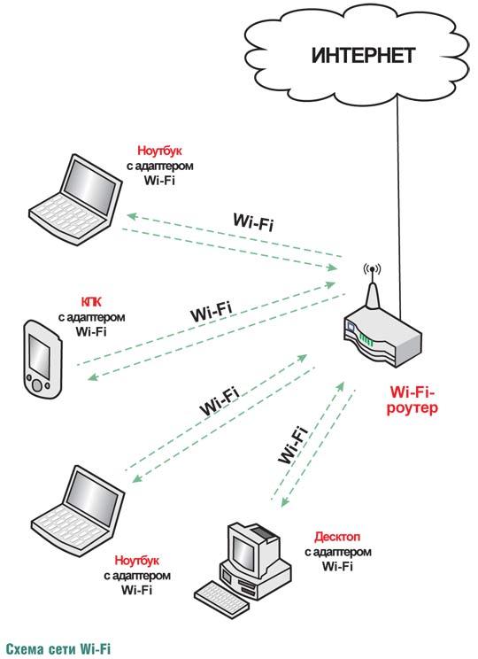 Как сеть вай фай сделать домашней